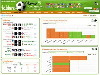 Champions League Dashboards